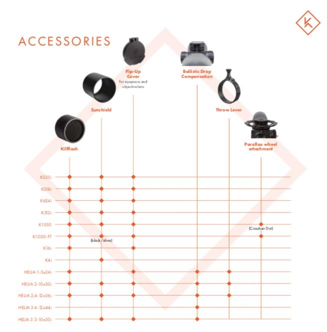 compatibilitate acesorii lunete